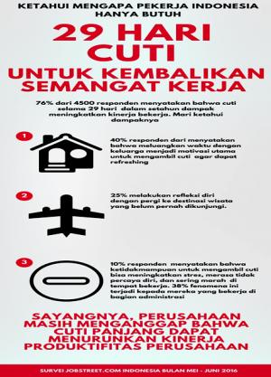 INFOGRAFIK- Pekerja Indonesia Hanya Butuh 29 Hari Untuk Pulihkan Semangat Bekerja